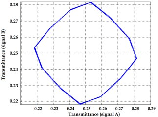 Lissajous figures obtained from numerical models for ideal gratings: obturative interaction a)  and Moiré gratings b) and gratings with position deviations distributed by normal distribution  (average value = 0, dispersion = dL/10) for obturative c) and Moiré interaction respectively d)