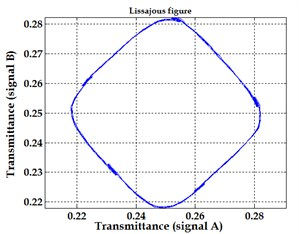 Optical signals obtained for Moiré interaction and corresponding Lissajous figures  when encoder is excited by harmonic vibrations with frequencies exceeding  the frequency of the grating signal 2 times a), b) and 5 times c), d)