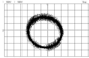 Experimental images of output signals of angular optical encoder and corresponding  Lissajous figures for system without distortions a), b) and system with distortions c), d)