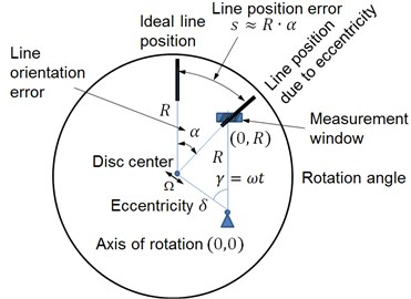Calculation scheme for actual position of a grating line and resulting line position error