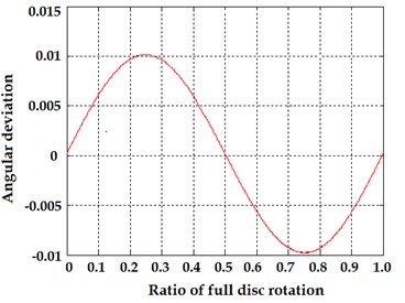 a) Transmittance function of Moiré gratings during full rotation of encoder disk and  b) calculated angular error due to eccentricity of rotation axis of the disk