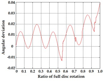 a) Transmittance function of Moiré gratings during full rotation of encoder disk and  b) calculated angular error due to combined influence of eccentricity and vibrations