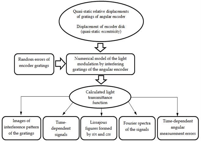 Algorithm of numerical modelling for analysis of interference signal of the encoder's gratings