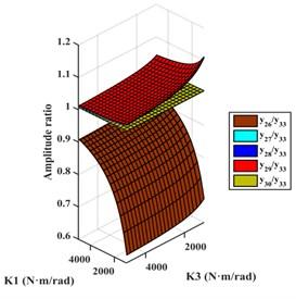 Amplitude ratios of different models