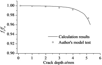 Calculating results and authors' model test