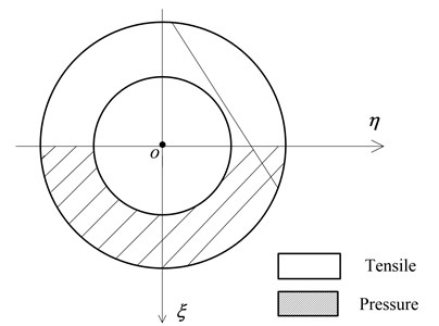 Sketch of tensile and pressure area subjected to bending moment