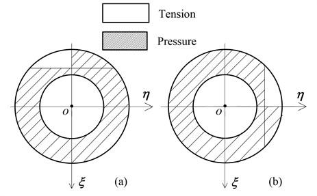 a) bending in horizontal plane; b) bending in vertical plane