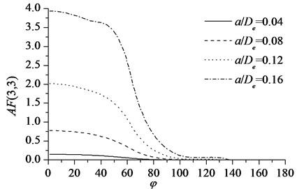 Values of AF(3,3) versus different crack orientation φ