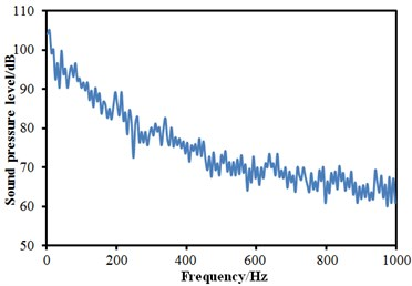 SPLs curves at three observation points