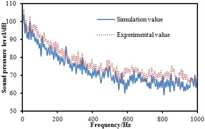 SPL comparison between experiment and simulation at three observation points