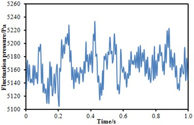 Fluctuating pressure level at three observation points