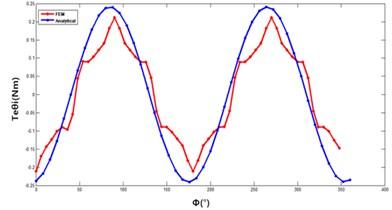 Comparison of rotation torque of 2 methods