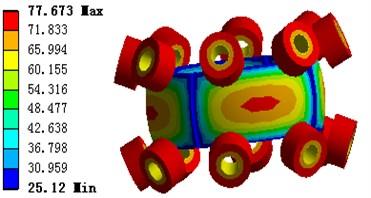Motor temperature distribution  of the large range motion part model