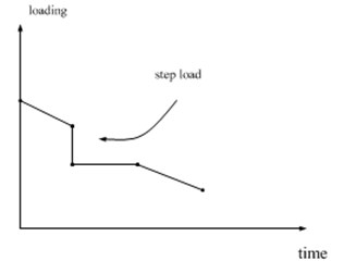Time varying heat load