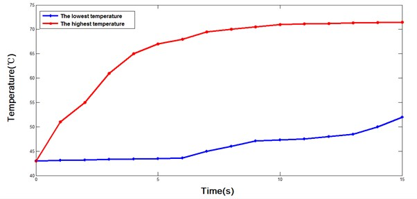 Changes of motor temperature with time