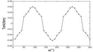 Torque characteristic of the rotation  torque characteristics