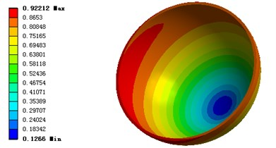 Pressure and deformation distribution of stator
