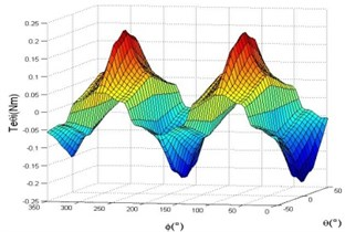 The torque characteristics of  large-scale motion