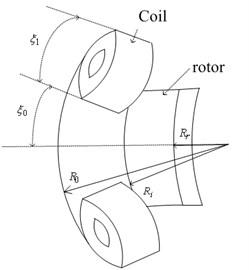 Stator coil