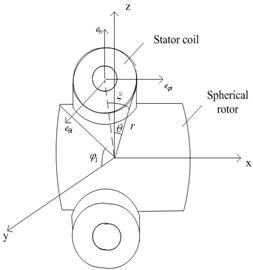 Spherical local Cartesian coordinate system