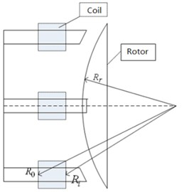 The rear fine motion control coils