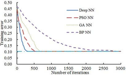 A comparison of training errors of 4 kinds of neural networks