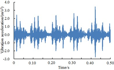 A comparison of vibration signals of different fault levels of inner ring