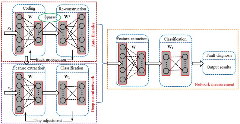 Prediction process of the deep neural network