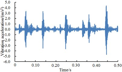 A comparison of vibration signals of different fault levels of outer ring