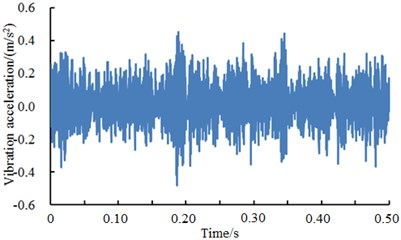 A comparison of vibration signals of different fault levels of the rolling element