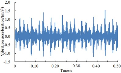 A comparison of vibration signals of inner ring under different excitation loads