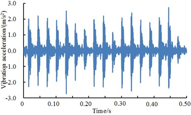 A comparison of vibration signals of outer ring under different excitation loads