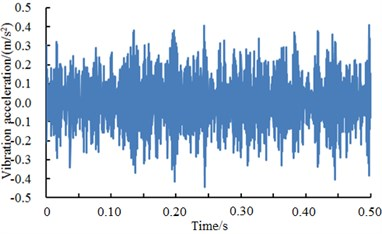 A comparison of vibration signals of the rolling element under different excitation loads
