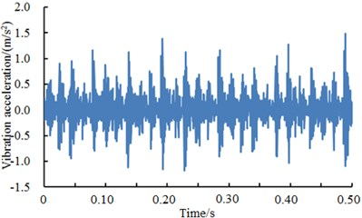A comparison of vibration signals of the bearing with different faults