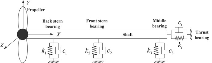 A diagram of a typical marine propulsion shafts