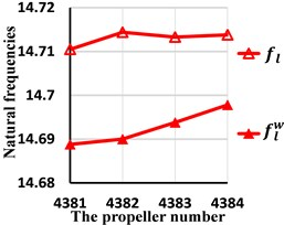 Comparison of the second natural frequencies with and without wake shedding