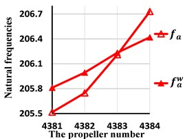 Comparison of the third natural frequencies with and without wake shedding