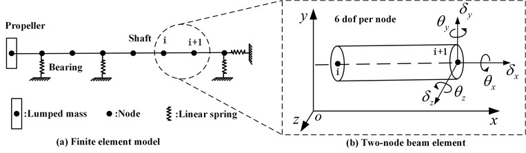 The FEM model of propeller-shaft-bearings system