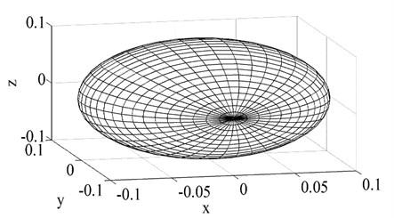 Panel arrangement of the sphere