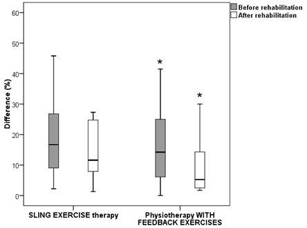 The balance of the subjects' trunk lateral flexion on the left and the right sides before  and after rehabilitation. * – p < 0.05 non-parametric Wilcoxon test comparing distributions  (before and after rehabilitation)