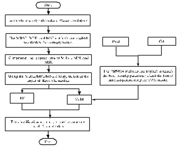 The flowchart to of parameter selection for different methods