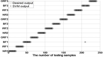 The results of fault classification between the actual and predict samples by using MBSE/MPE/MSE-RF/SVM models