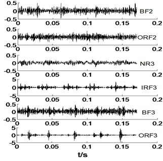 The time domain waveforms of vibration signals under different working conditions