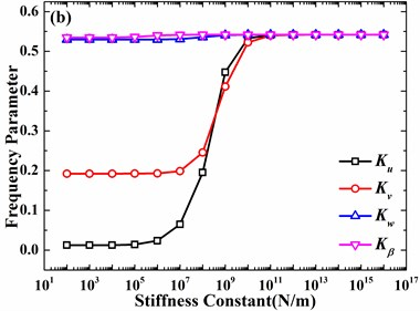 Effects of stiffness constants on frequency parameters of the hemispherical shell  (m=1, h/R=0.01, v=0.3, φ0=0°): a) n=0, b) n=1, c) n=2, c) n=3
