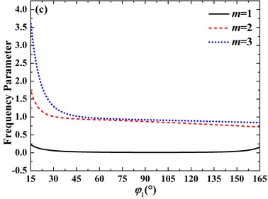 Effects of open angle on frequency parameters of the spherical shell with free boundary  conditions (h/R=0.01, v=0.3, φ0=0°): a) n= 0, b) n=1, c) n=2, d) n=3