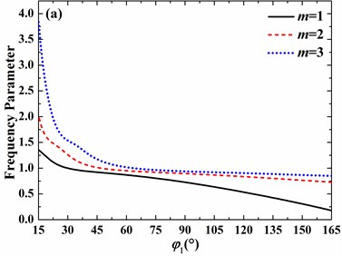 Effects of open angle on frequency parameters of the spherical shell with clamped boundary conditions (h/R=0.01, v=0.3, φ0=0°): a) n=0, b) n=1, c) n=2, d) n=3
