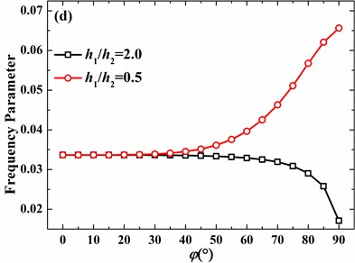 Effects of thickness discontinuity on frequency parameters of the hemispherical shell with free boundary conditions (h1/R=0.01, υ= 0.3, m=1): a) n=0, b) n=1, c) n=2, d) n=3
