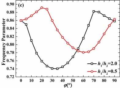 Effects of thickness discontinuity on frequency parameters of the hemispherical shell with clamped boundary conditions (h1/R=0.01, v=0.3, m=1): a) n=0, b) n=1, c) n=2, d) n=3