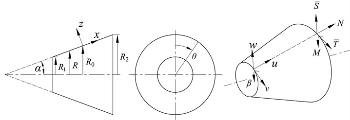 Local coordinate system, displacements and forces of a conical shell