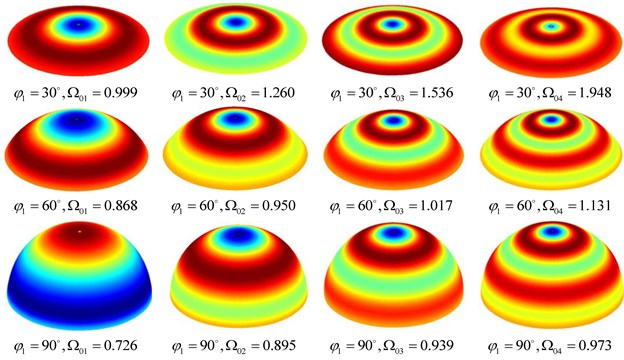 Some axisymmetric mode shapes and frequency parameters Ω0m  of the spherical shell with three different open angles